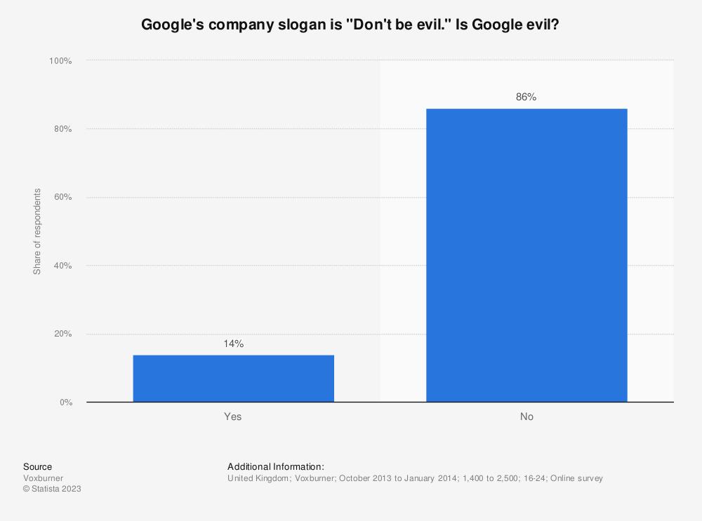 "Statistic: Google's company slogan is ""Don't be evil."" Is Google evil? | Statista"