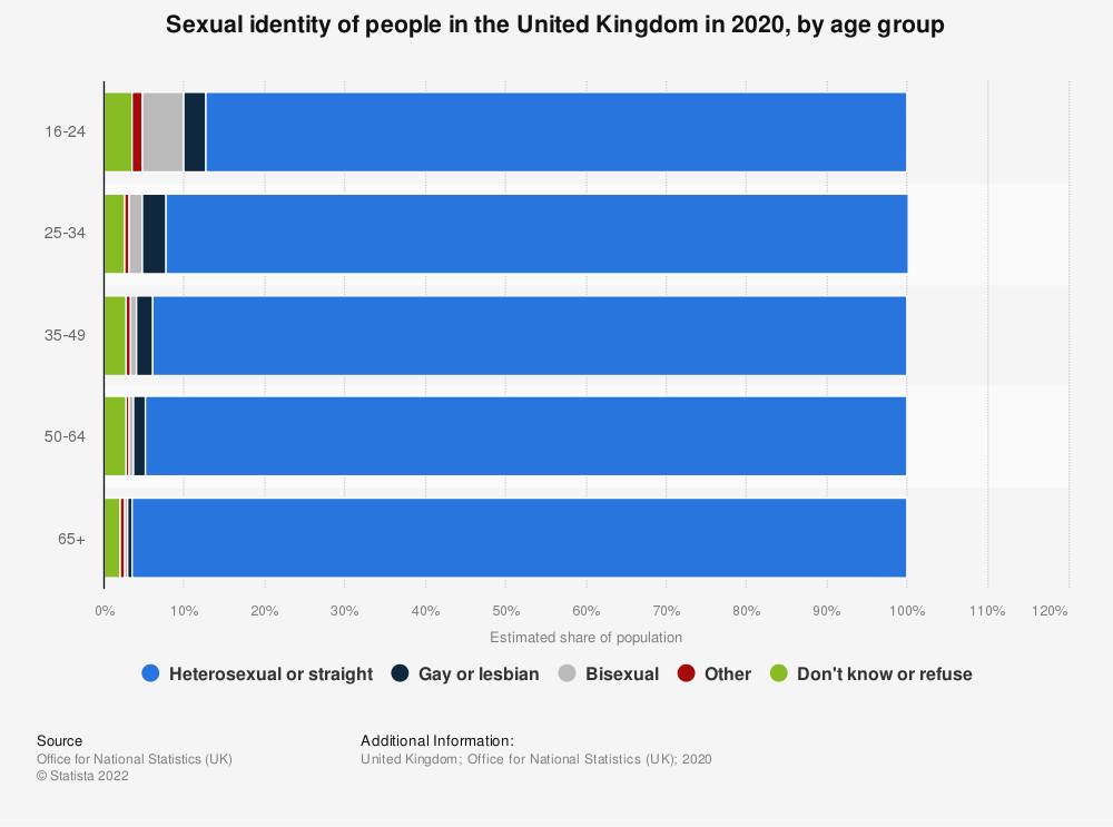 Statistic: Proportion of self-reported homosexuals in the United Kingdom in 2016, by age group | Statista
