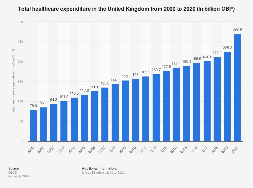 Statistic: Total healthcare expenditure in the United Kingdom from 1997 to 2017 (In billion GBP) | Statista