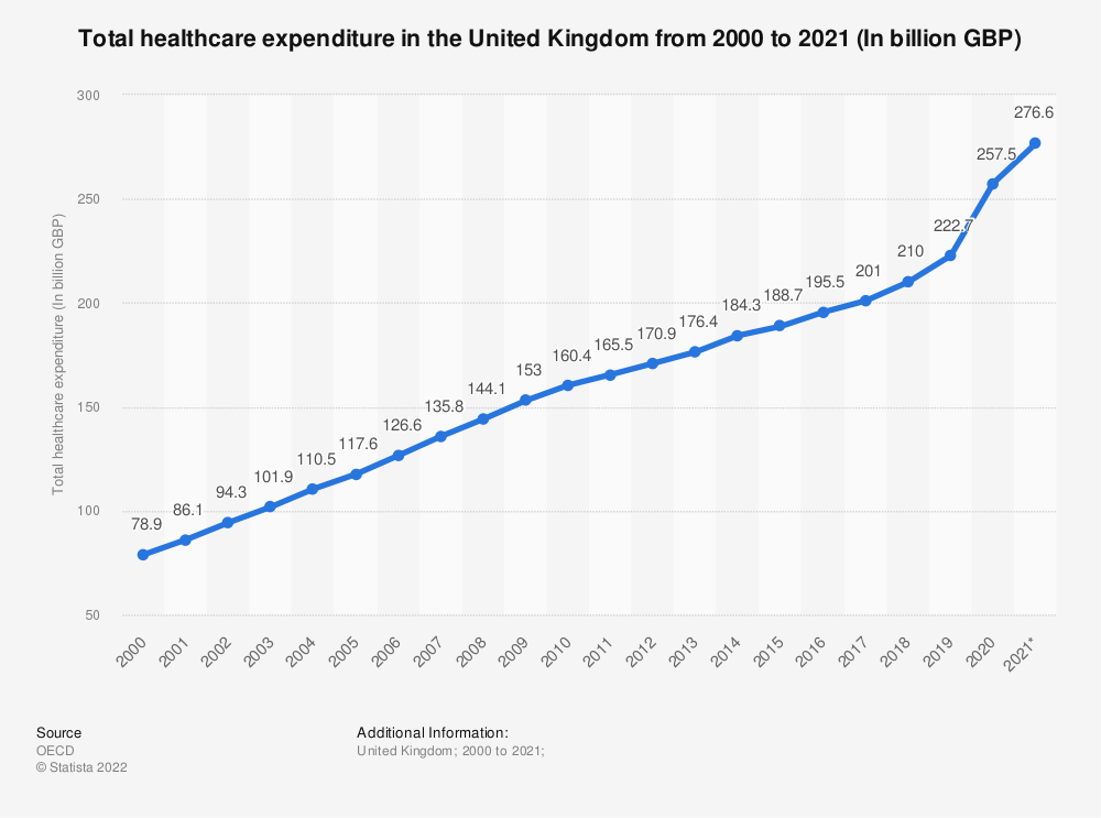 Statistic: Total healthcare expenditure in the United Kingdom from 1997 to 2018 (In billion GBP) | Statista
