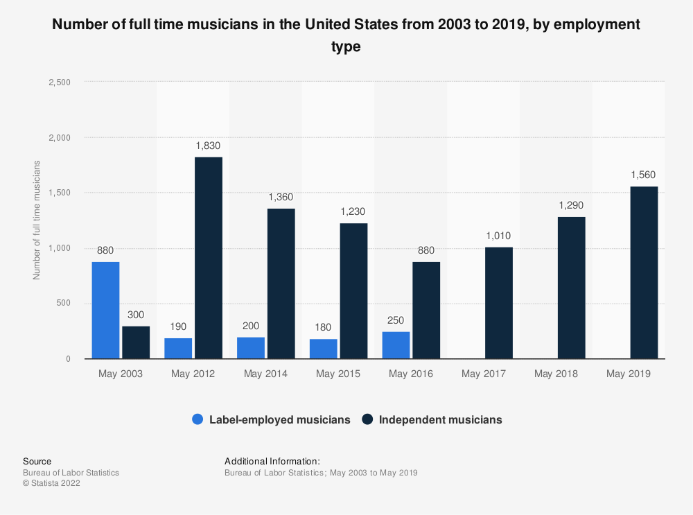 Statistic: Number of full time musicians in the United States from 2003 to 2019, by employment type | Statista