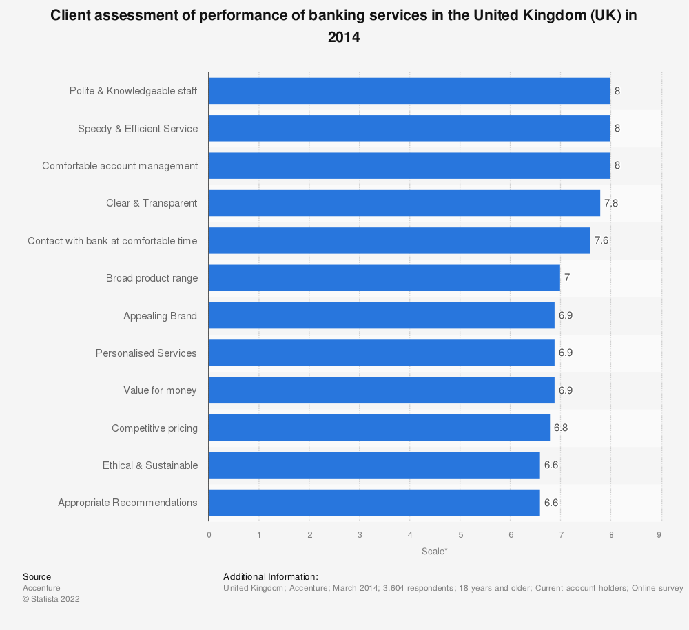 Statistic: Client assessment of performance of banking services in the United Kingdom (UK) in 2014 | Statista