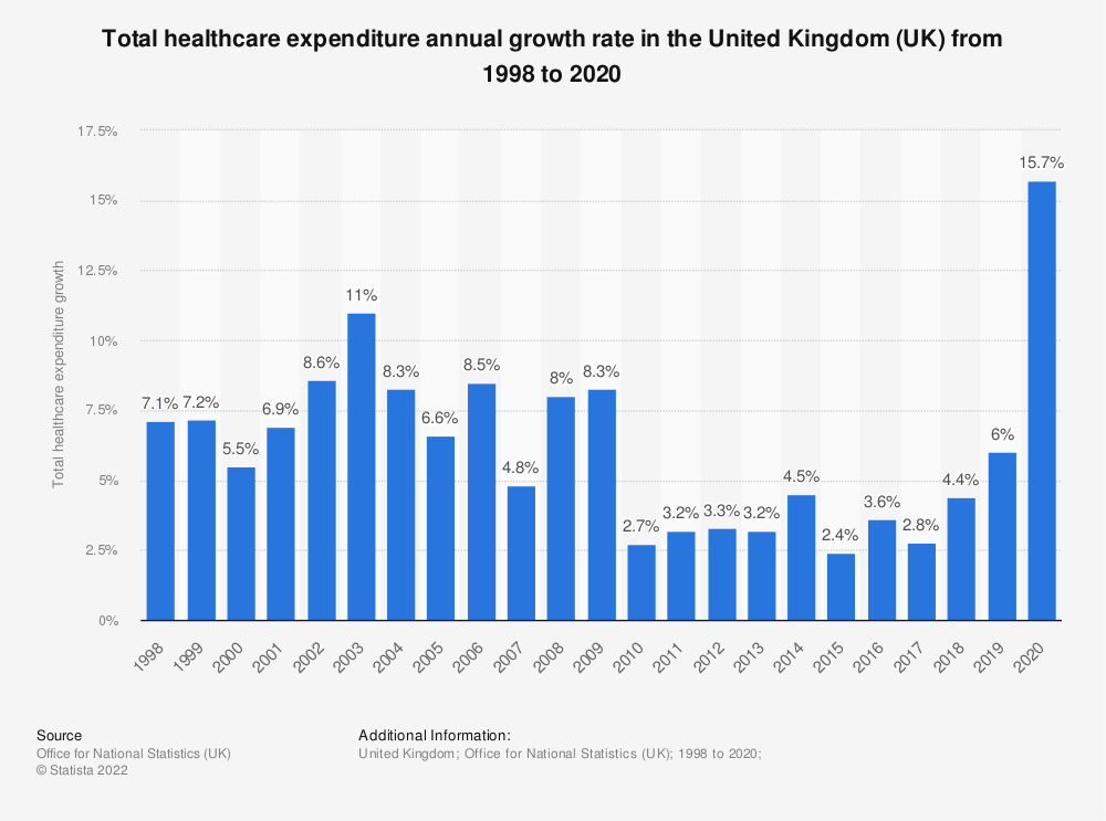 Statistic: Total healthcare expenditure annual growth rate in the United Kingdom (UK)  from 1998 to 2017 | Statista