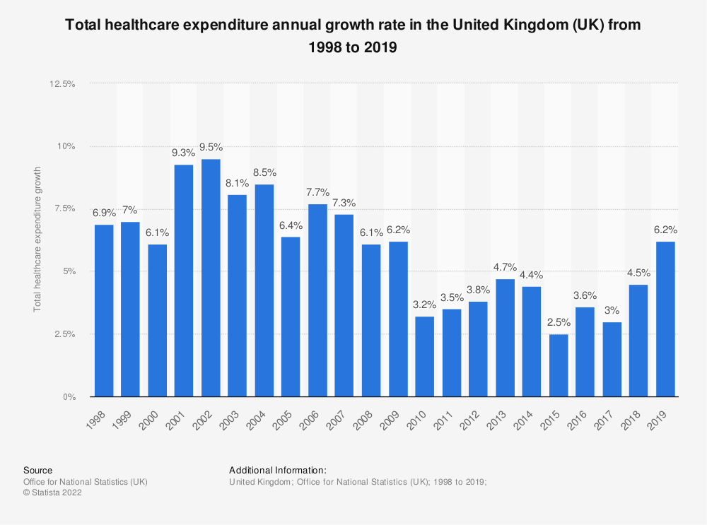 healthcare industry in the uk growth Home healthcare: fastest-growing industry faces workforce challenges what will be the fastest growing industry in the united states for jobs over the next decade.
