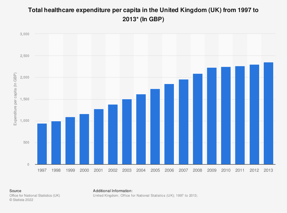 Statistic: Total healthcare expenditure per capita in the United Kingdom (UK)  from 1997 to 2013* (In GBP) | Statista