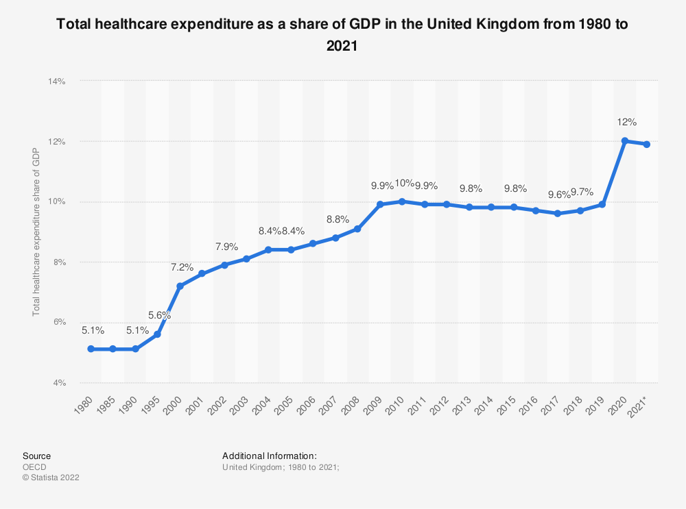 Statistic: Total healthcare expenditure as a share of GDP in the United Kingdom from 1997 to 2017 | Statista