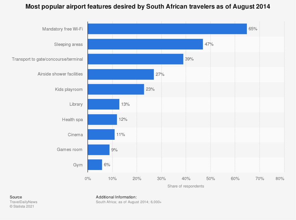 Statistic: Most popular airport features desired by South African travelers as of August 2014 | Statista