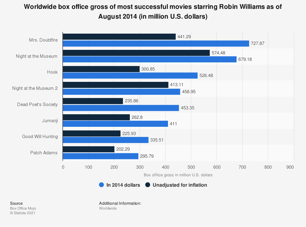 Statistic: Worldwide box office gross of most successful movies starring Robin Williams as of August 2014 (in million U.S. dollars) | Statista