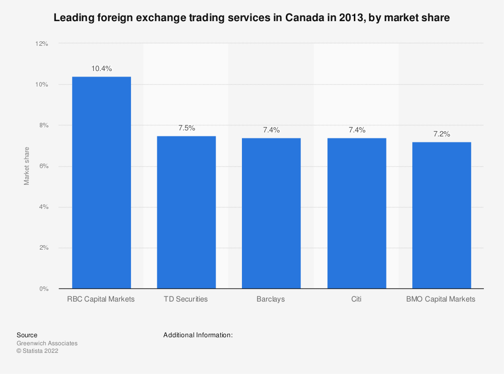 Statistic: Leading foreign exchange trading services in Canada in 2013, by market share | Statista