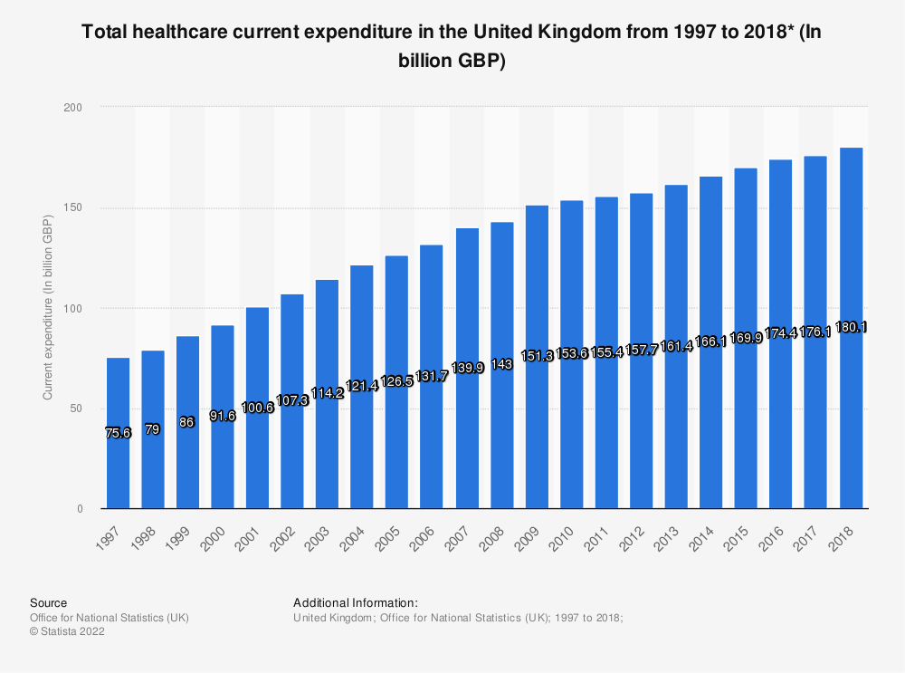 Statistic: Total healthcare current expenditure* in the United Kingdom from 1997 to 2018 (In billion GBP) | Statista