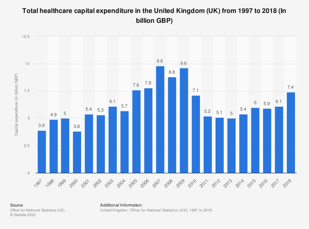 Statistic: Total healthcare capital expenditure in the United Kingdom from 1997 to 2016 (In billion GBP) | Statista