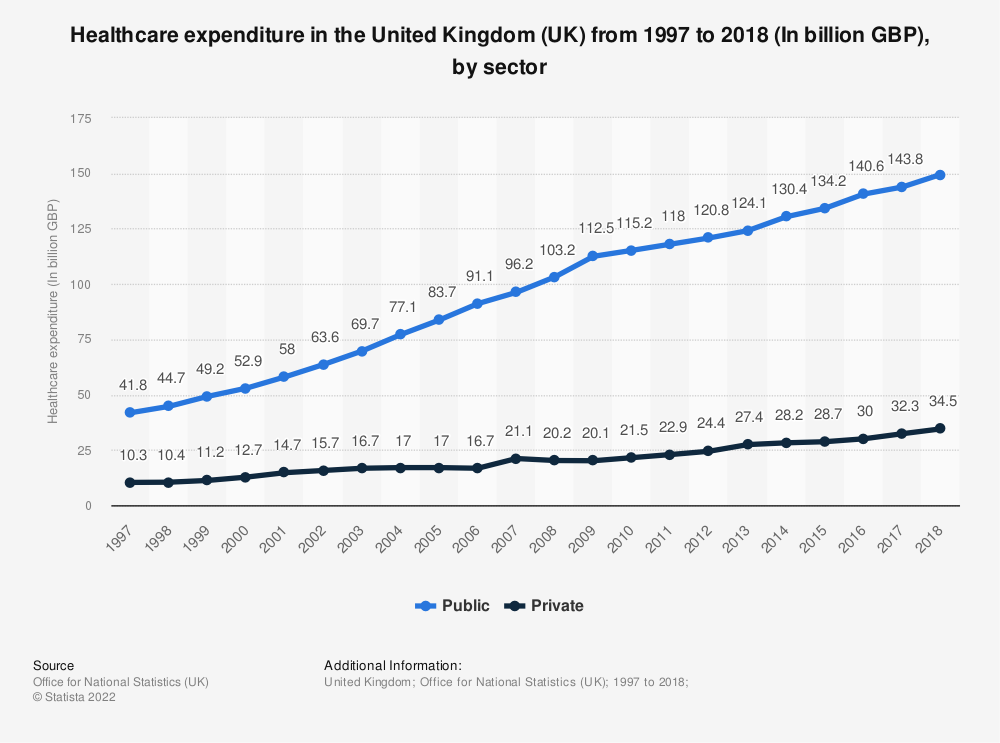 Statistic: Healthcare expenditure in the United Kingdom (UK) from 1997 to 2017 (In billion GBP), by sector | Statista