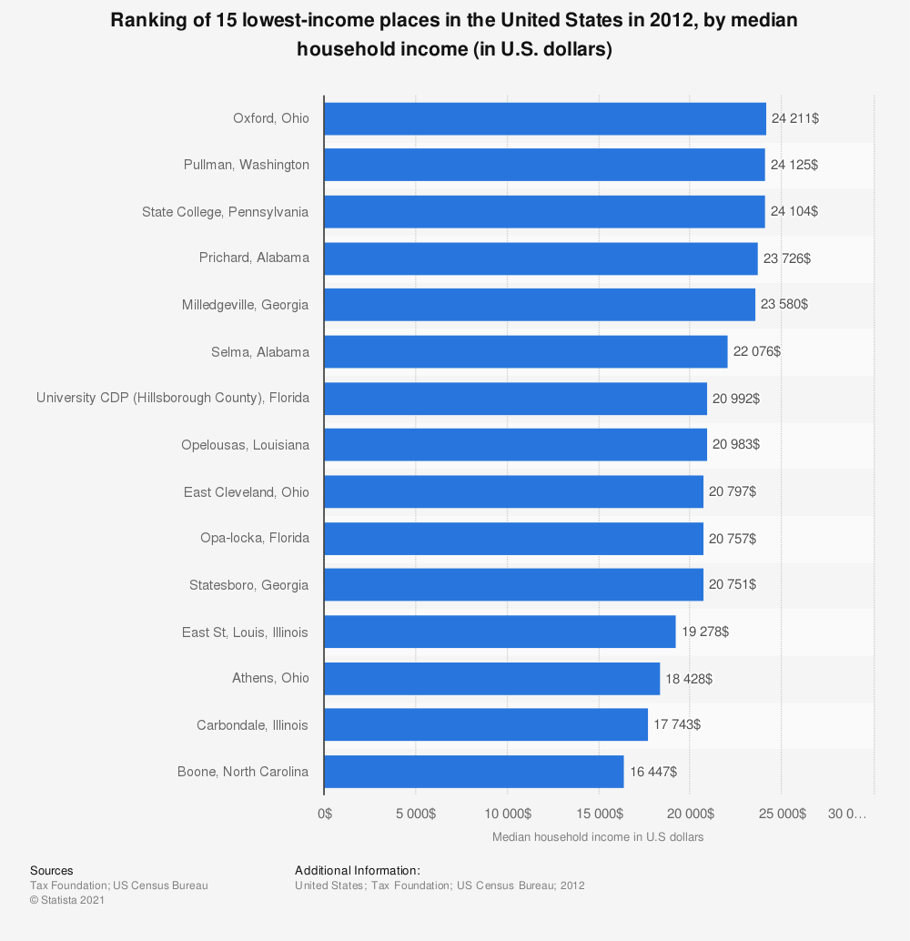 Statistic: Ranking of 15 lowest-income places in the United States in 2012, by median household income (in U.S. dollars) | Statista