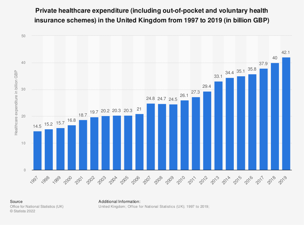 Statistic: Private healthcare expenditure in the United Kingdom from 1997 to 2016 (In billion GBP) | Statista