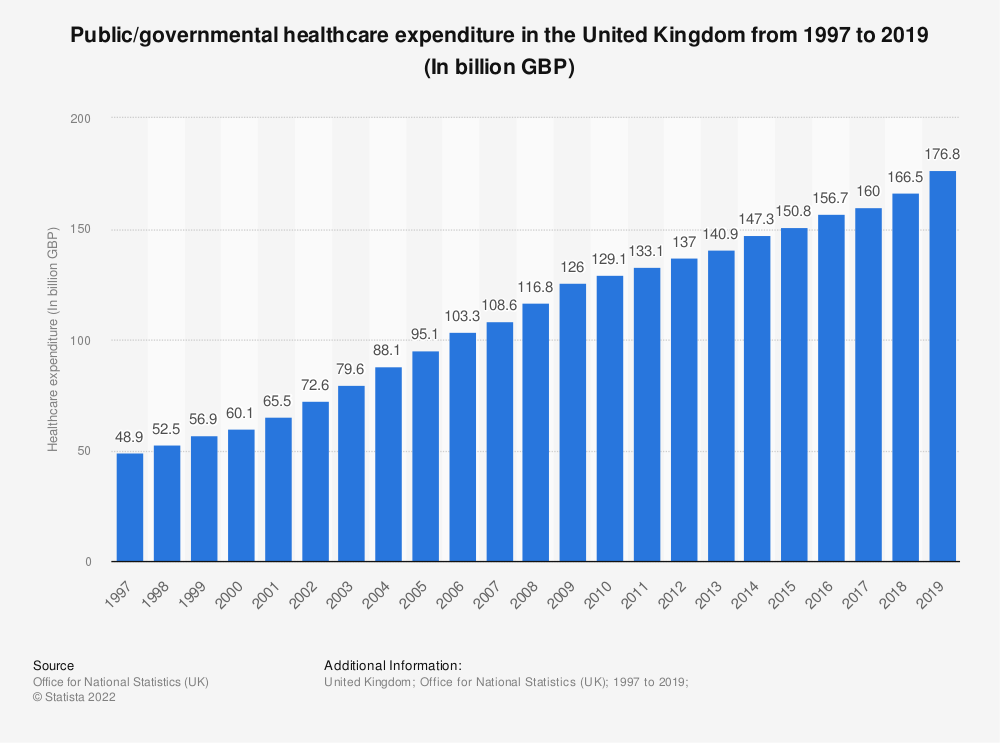 Statistic: Public healthcare expenditure in the United Kingdom from 1997 to 2016 (In billion GBP) | Statista