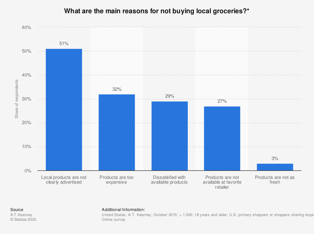 Statistic: What are the main reasons for not buying local groceries?* | Statista