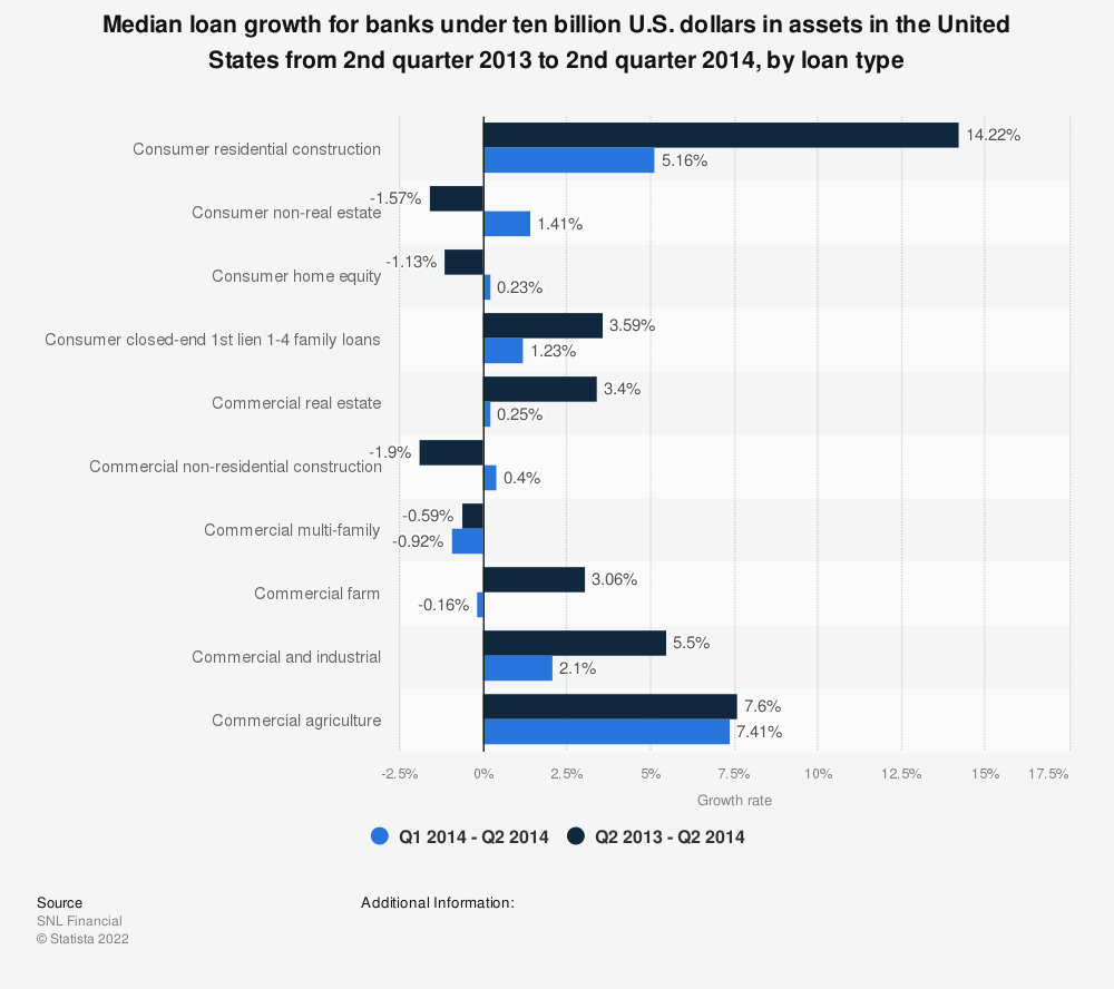 Statistic: Median loan growth for banks under ten billion U.S. dollars in assets in the United States from 2nd quarter 2013 to 2nd quarter 2014, by loan type | Statista