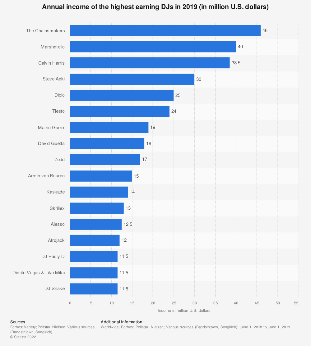 Statistic: Annual income of the highest earning DJs in 2019 (in million U.S. dollars) | Statista