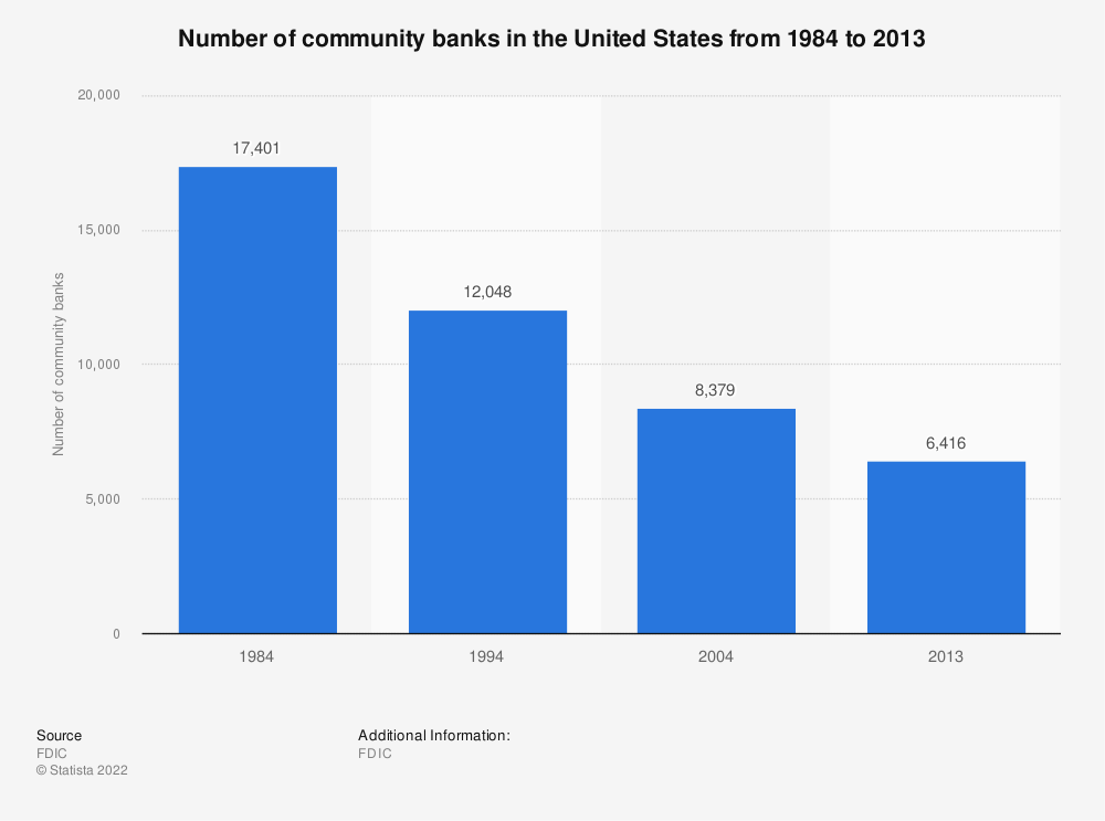 Statistic: Number of community banks in the United States from 1984 to 2013 | Statista