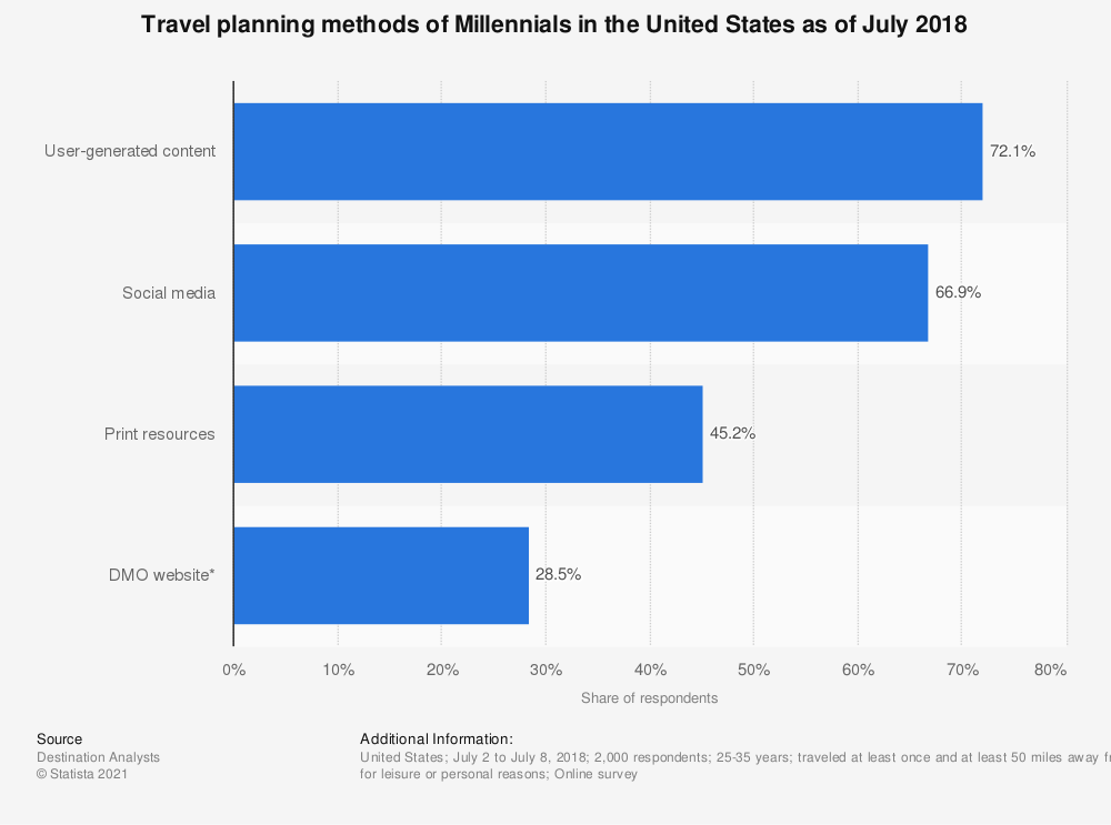 Statistic: Travel planning methods of Millennials in the United States as of July 2018   Statista