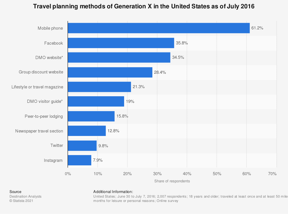 Statistic: Travel planning methods of Generation X in the United States as of July 2016 | Statista