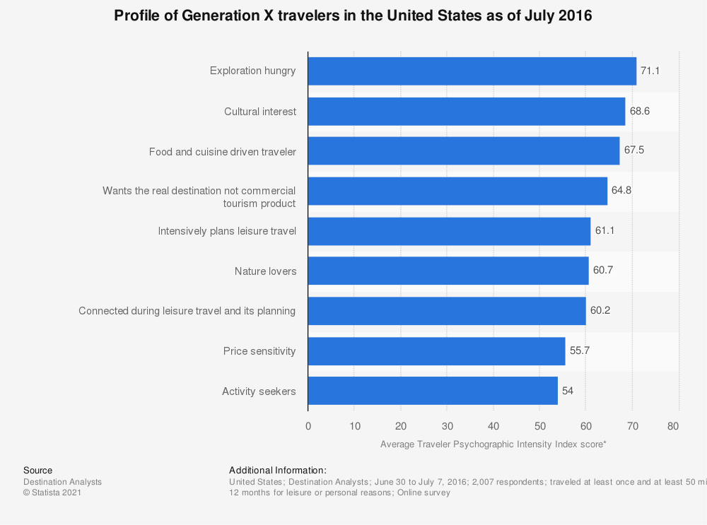 Statistic: Profile of Generation X travelers in the United States as of July 2016 | Statista