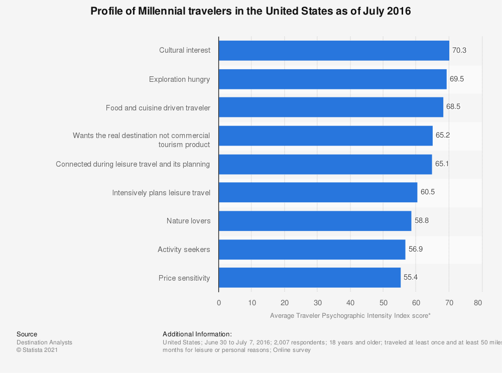 Statistic: Profile of Millennial travelers in the United States as of July 2016 | Statista