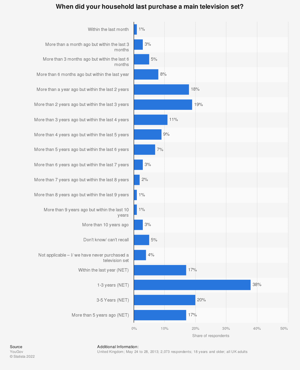 Statistic: When did your household last purchase a main television set? | Statista
