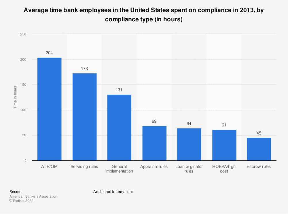 Statistic: Average time bank employees in the United States spent on compliance in 2013, by compliance type (in hours) | Statista