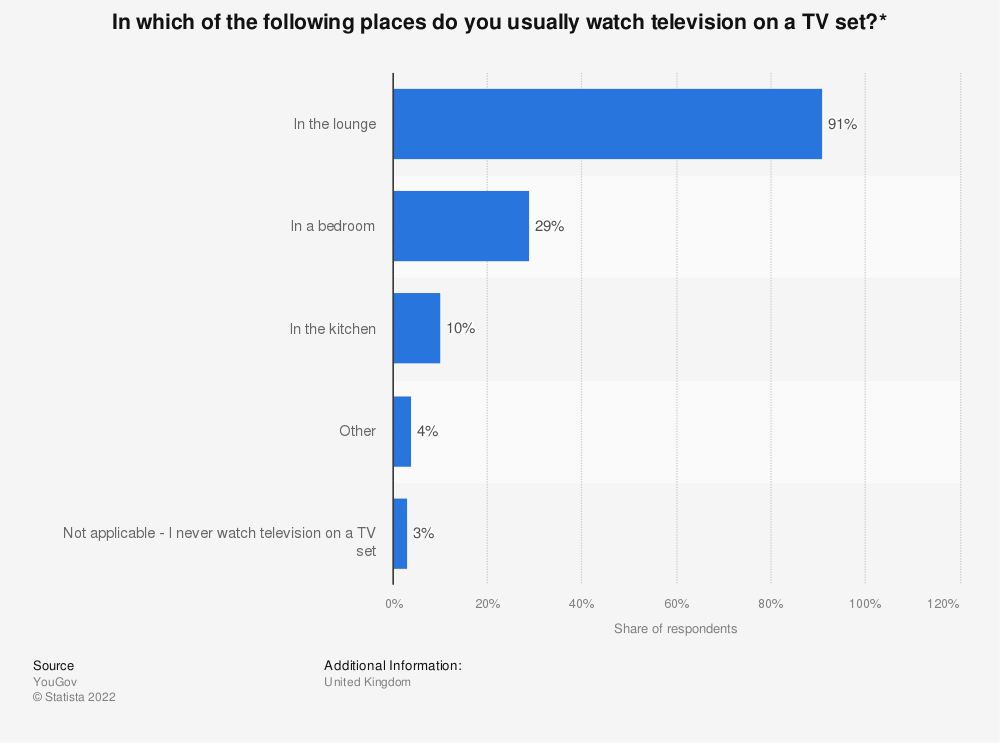 Statistic: In which of the following places do you usually watch television on a TV set?* | Statista