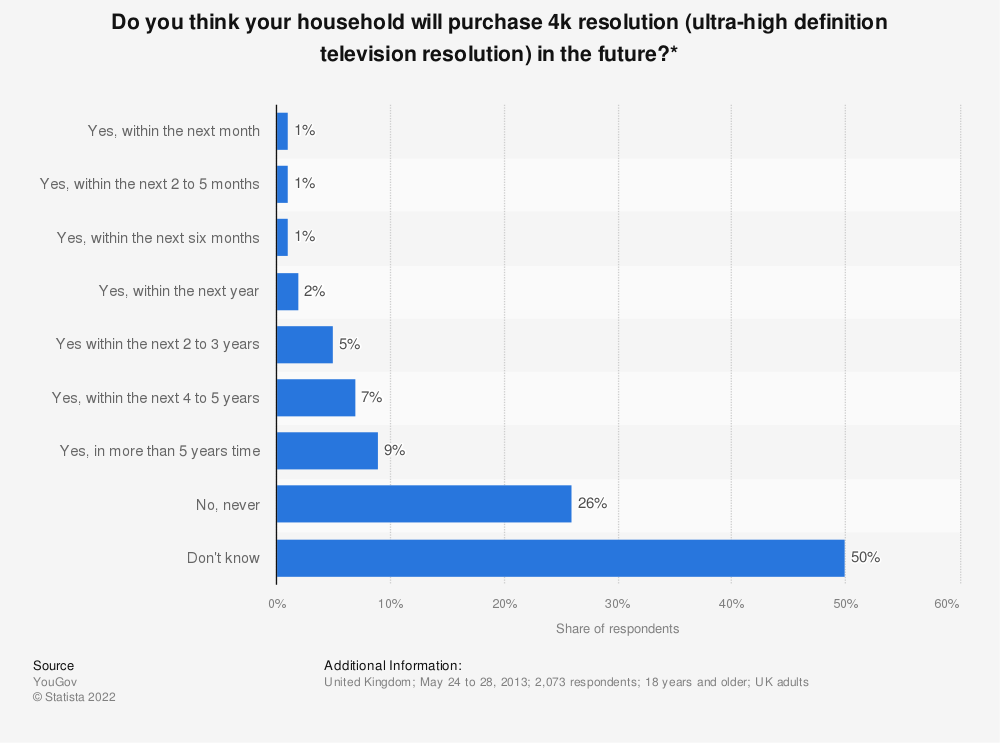 Statistic: Do you think your household will purchase 4k resolution (ultra-high definition television resolution) in the future?* | Statista