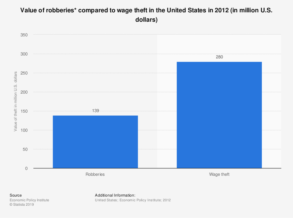 Statistic: Value of robberies* compared to wage theft in the United States in 2012 (in million U.S. dollars) | Statista