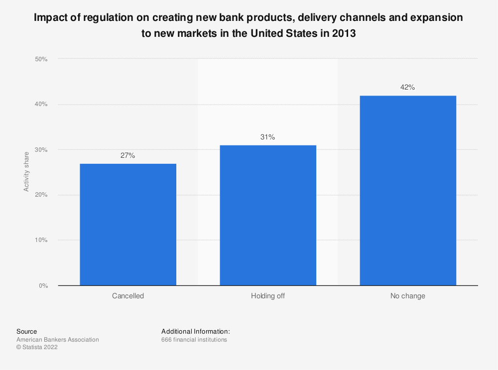 Statistic: Impact of regulation on creating new bank products, delivery channels and expansion to new markets in the United States in 2013 | Statista