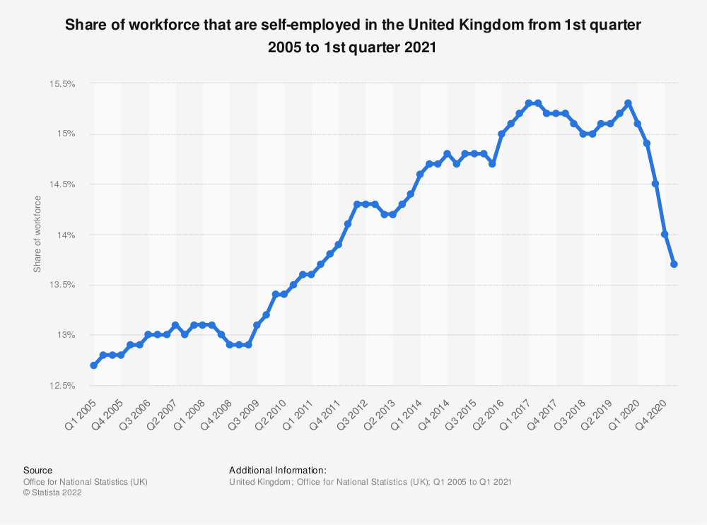 Statistic: Share of total workforce that are self-employed in the United Kingdom (UK) from January to March 2013 to January to March 2016 | Statista