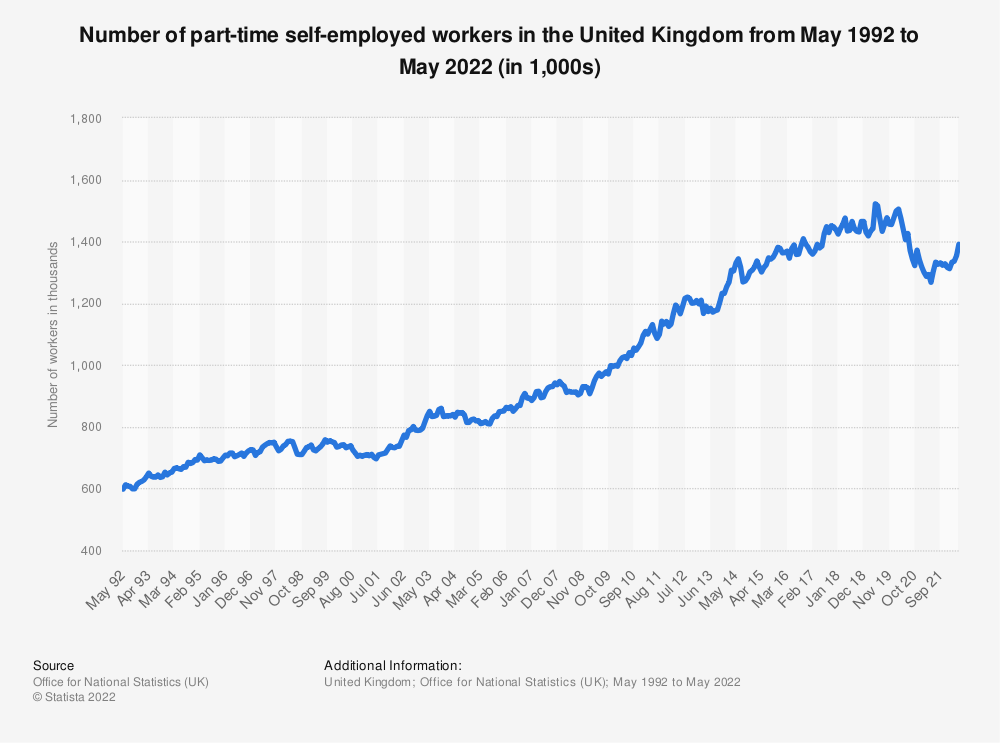 Statistic: Number of part-time self-employed workers in the United Kingdom from May 1992 to June 2021 (in 1,000s)   Statista