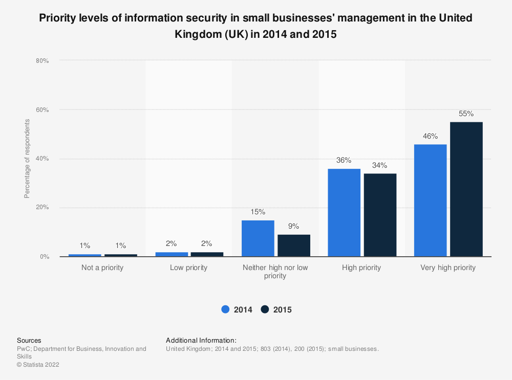 Statistic: Priority levels of information security in small businesses' management in the United Kingdom (UK) in 2014 and 2015 | Statista
