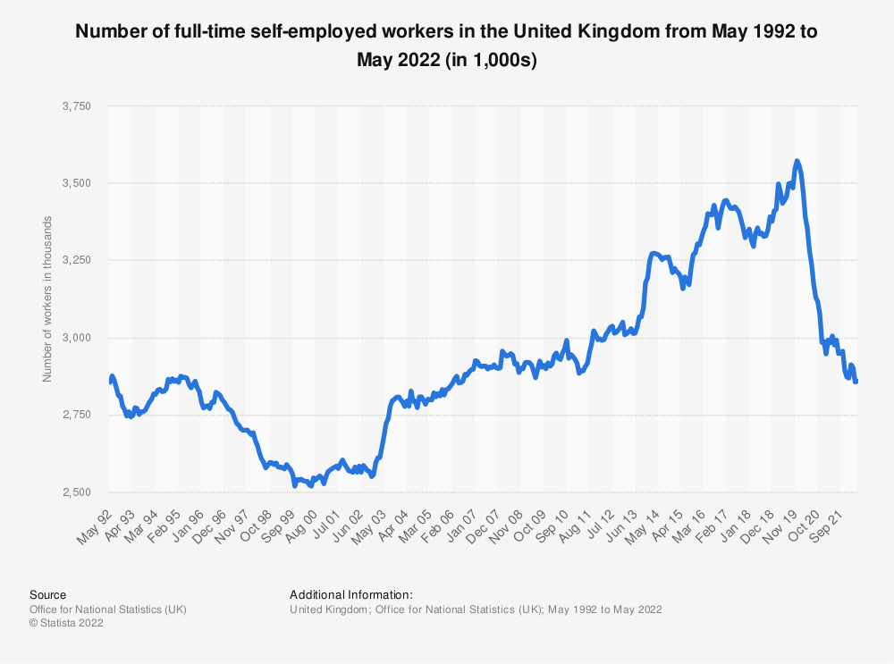Statistic: Number of full-time self-employed workers in the United Kingdom from May 1992 to July 2021 (in 1,000s)   Statista
