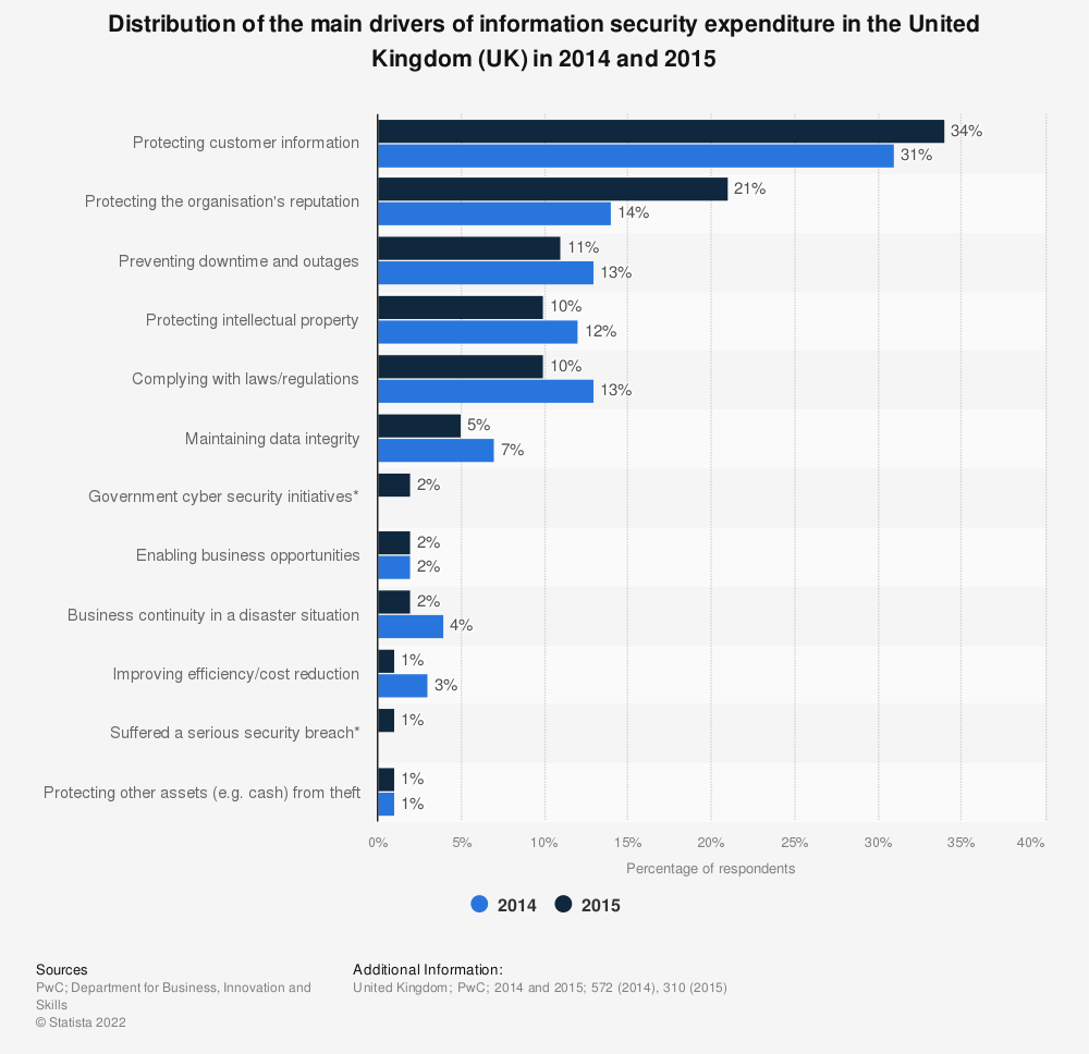 Statistic: Distribution of the main drivers of information security expenditure in the United Kingdom (UK) in 2014 and 2015 | Statista