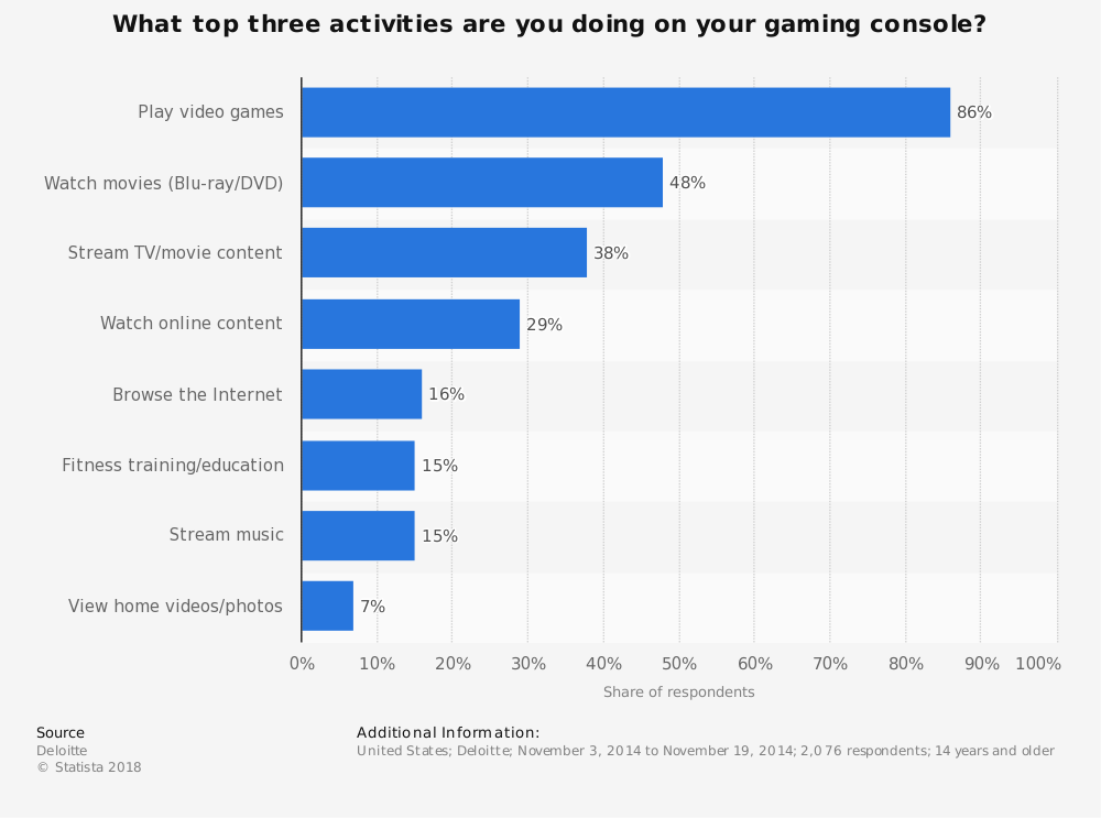 Statistic: What top three activities are you doing on your gaming console?   Statista