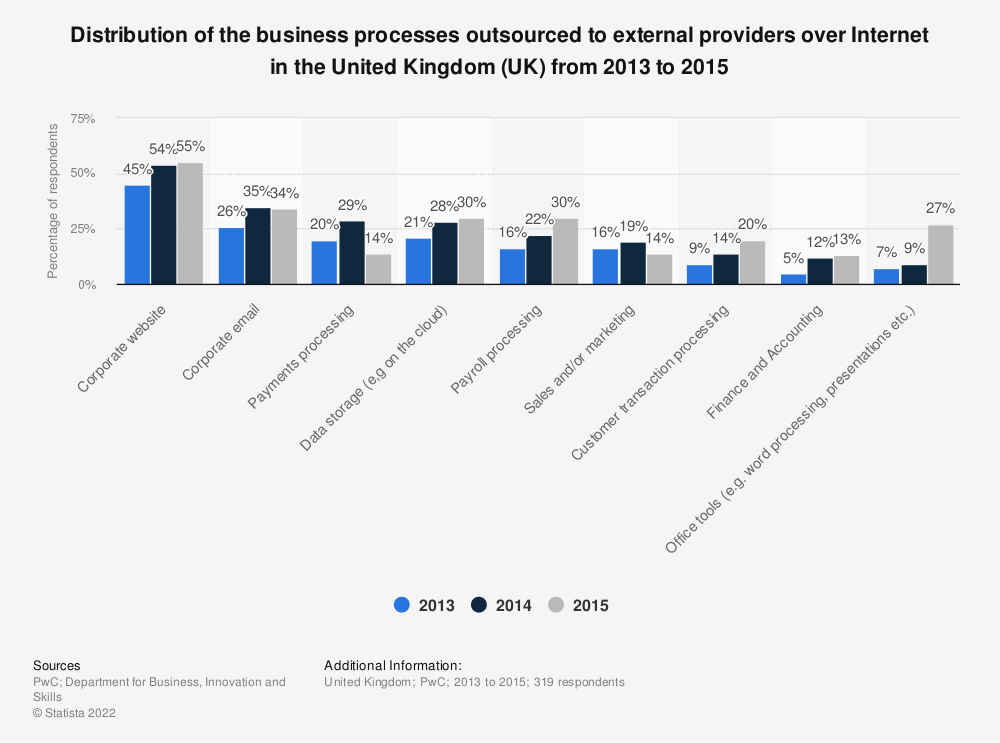 Statistic: Distribution of the business processes outsourced to external providers over Internet in the United Kingdom (UK) from 2013 to 2015 | Statista