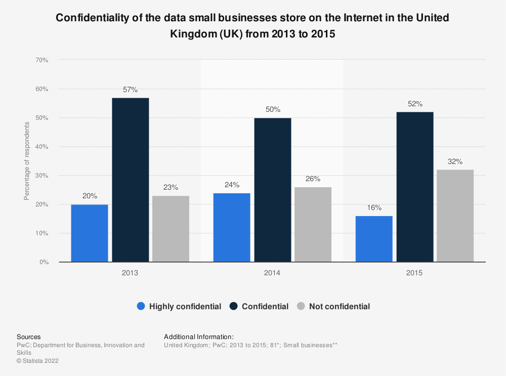 Statistic: Confidentiality of the data small businesses store on the Internet in the United Kingdom (UK) from 2013 to 2015 | Statista