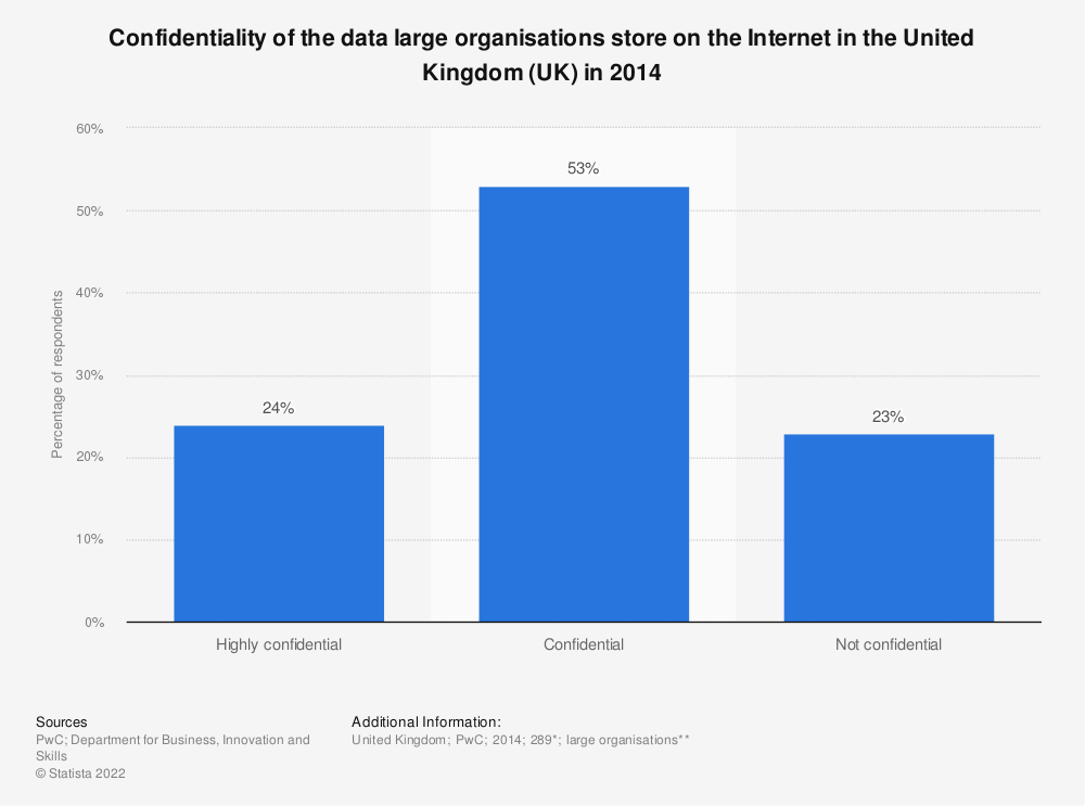 Statistic: Confidentiality of the data large organisations store on the Internet in the United Kingdom (UK) in 2014 | Statista