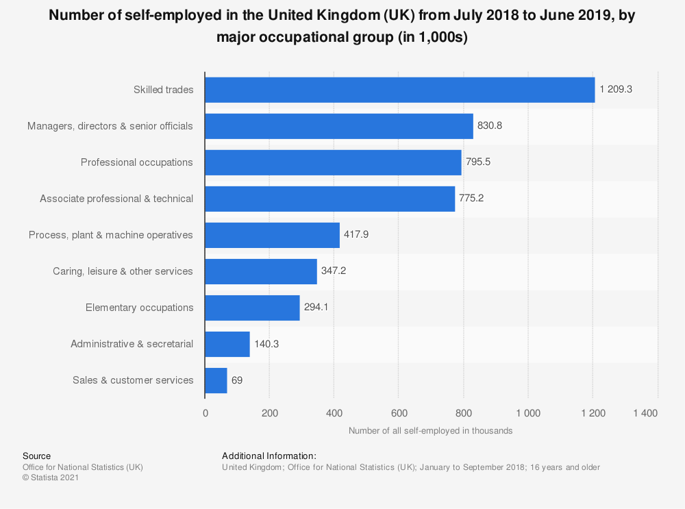 Statistic: Number of self-employed in the United Kingdom (UK) from July 2018 to June 2019, by major occupational group (in 1,000s) | Statista