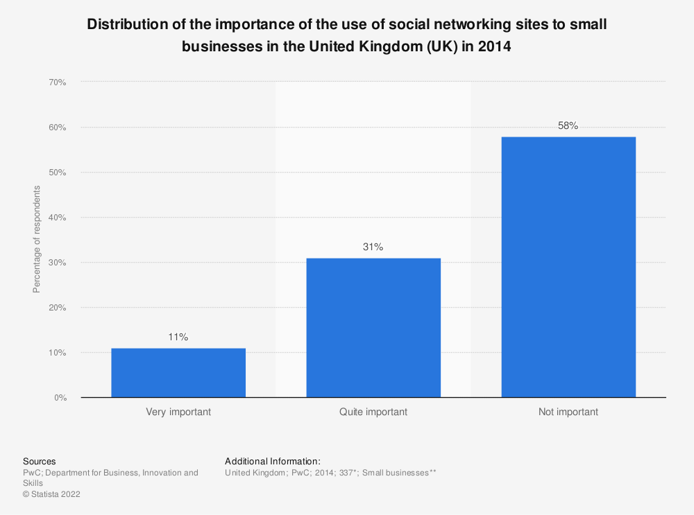 Statistic: Distribution of the importance of the use of social networking sites to small businesses in the United Kingdom (UK) in 2014 | Statista