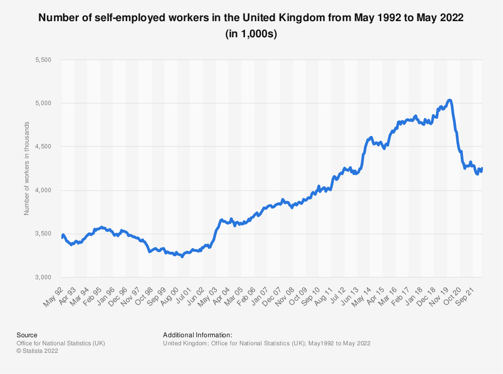 Statistic: Number of self-employed workers in the United Kingdom from April 1992 to August 2020 (in 1,000s) | Statista