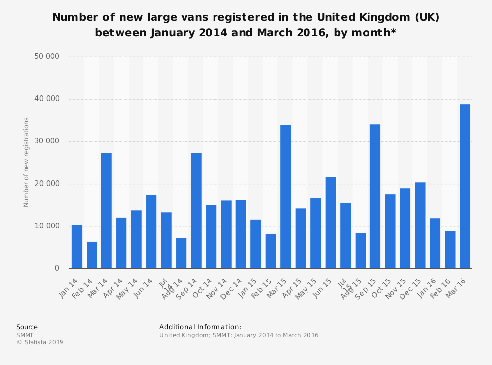 Statistic: Number of new large vans registered in the United Kingdom (UK) between January 2014 and March 2016, by month* | Statista