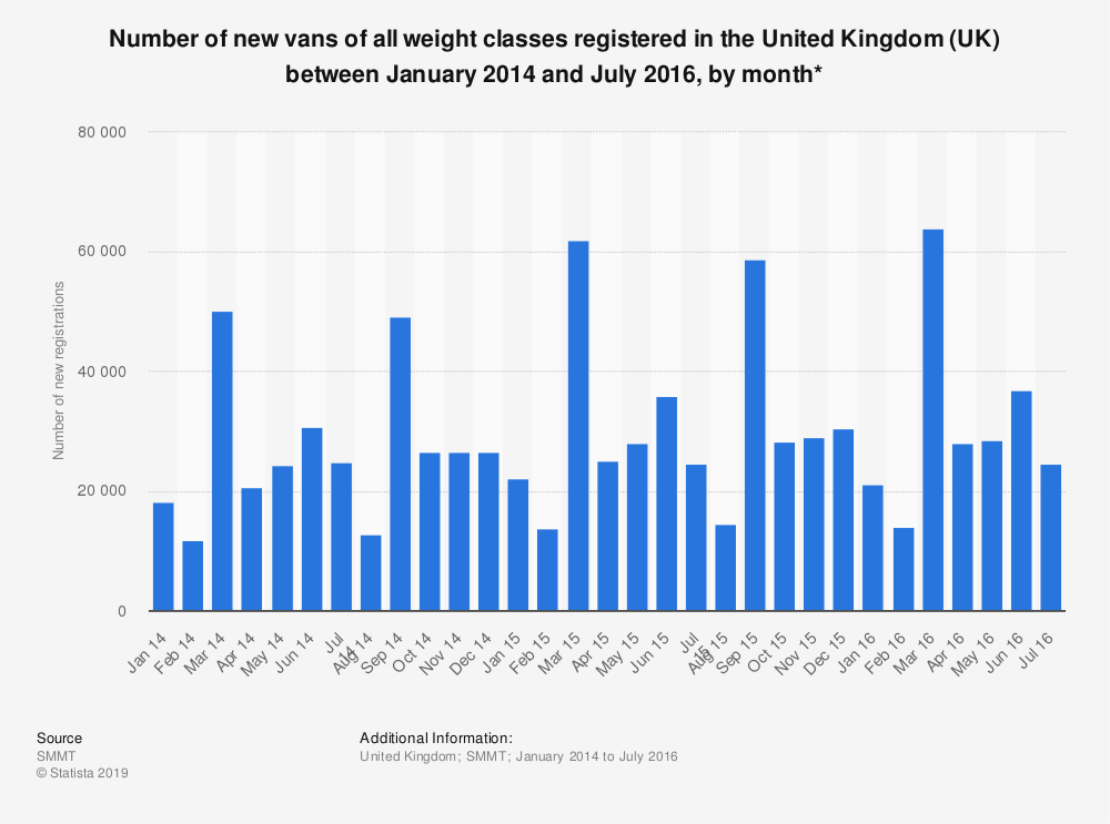Statistic: Number of new vans of all weight classes registered in the United Kingdom (UK) between January 2014 and July 2016, by month* | Statista