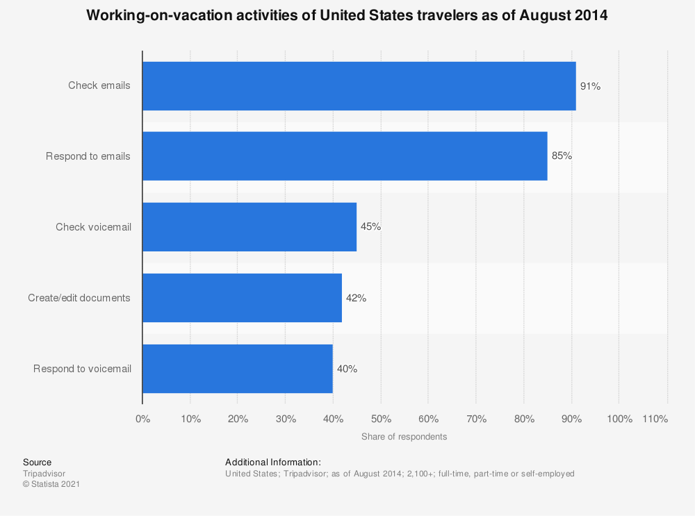 Statistic: Working-on-vacation activities of United States travelers as of August 2014   Statista