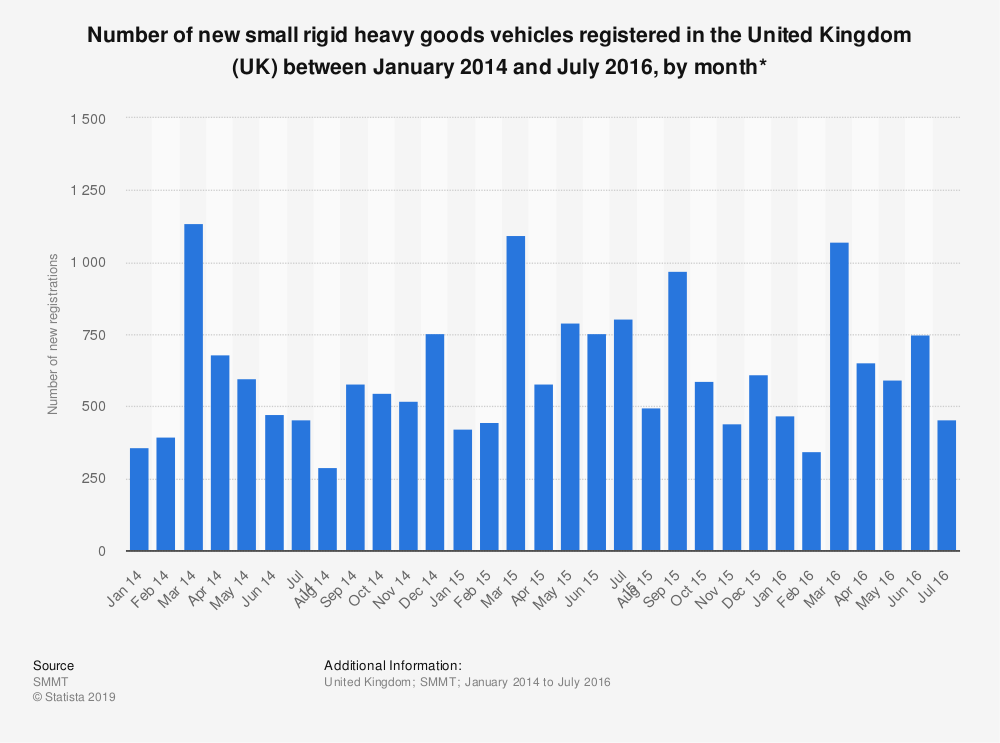 Statistic: Number of new small rigid heavy goods vehicles registered in the United Kingdom (UK) between January 2014 and July 2016, by month* | Statista