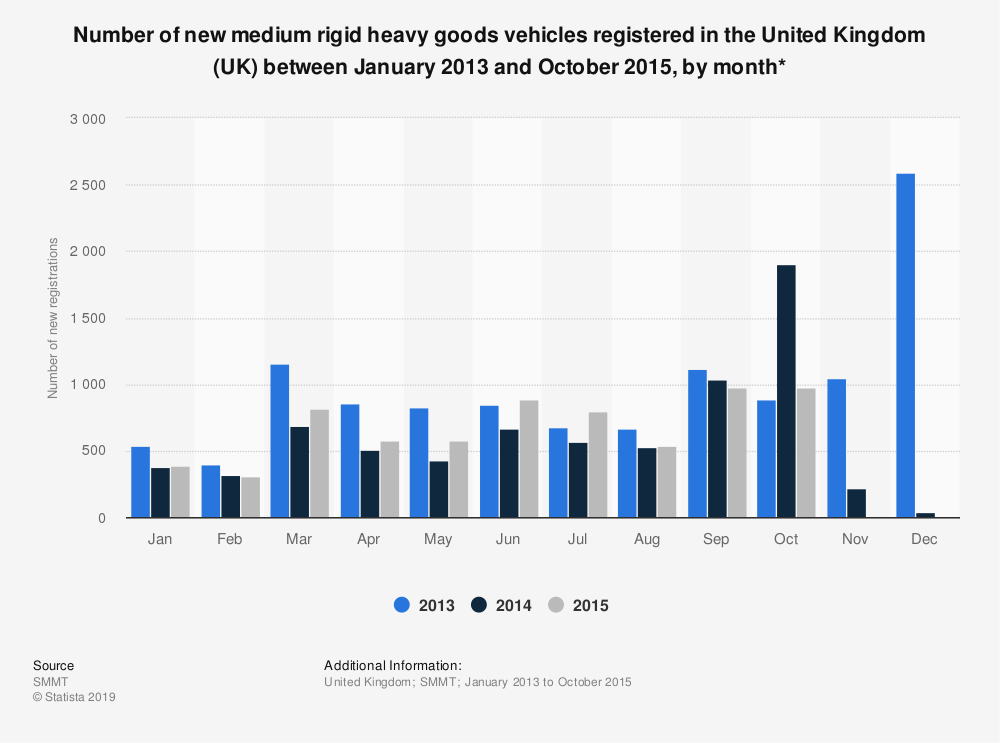 Statistic: Number of new medium rigid heavy goods vehicles registered in the United Kingdom (UK) between January 2013 and October 2015, by month* | Statista